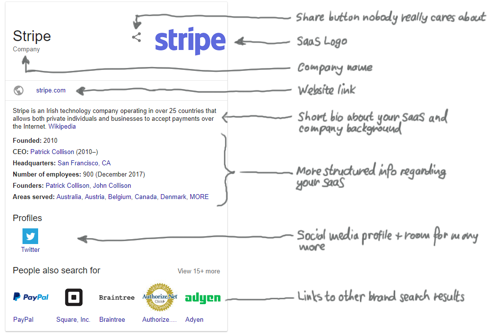 Stripe brand SERP knowledge panel