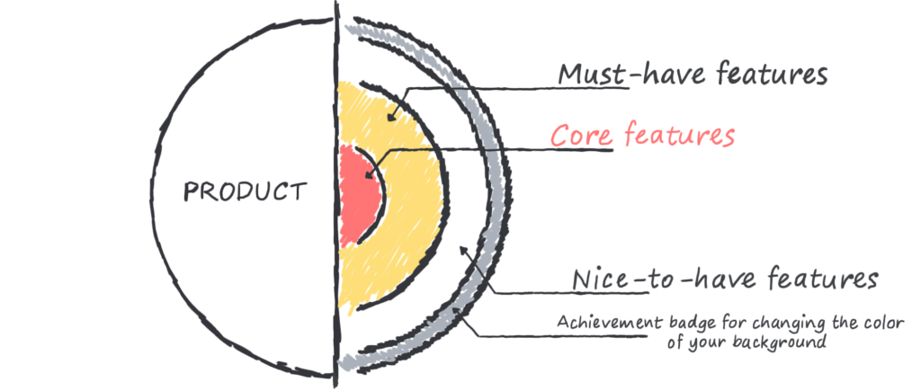 The feature layers of a SaaS product