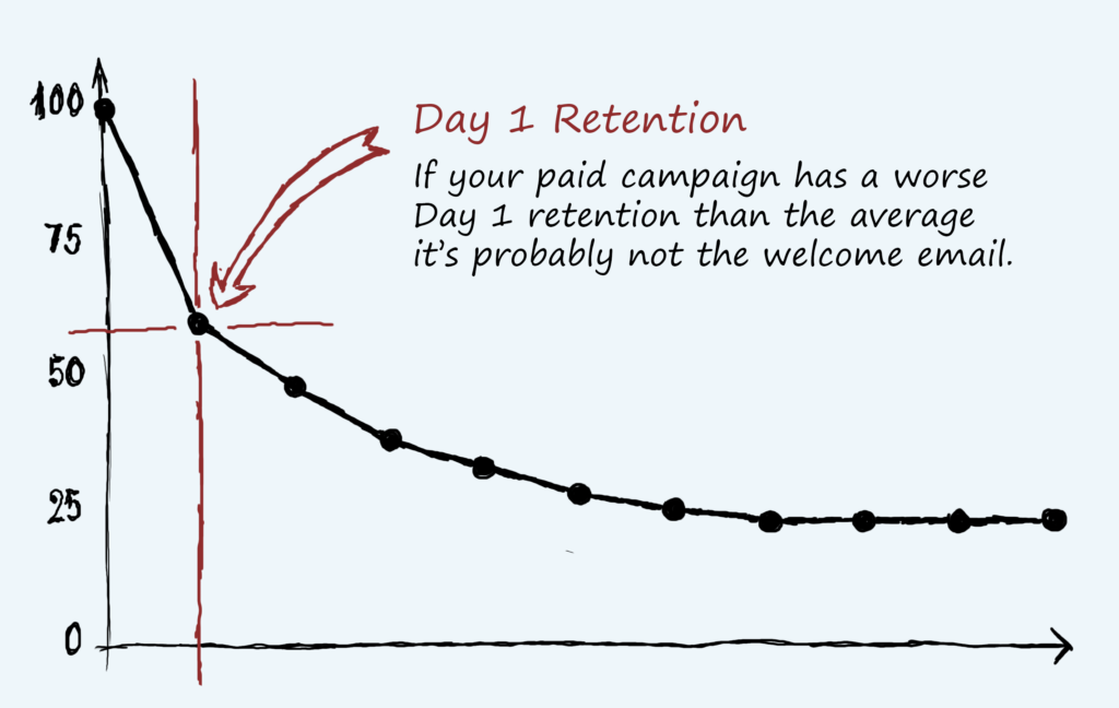 day-1 retention example