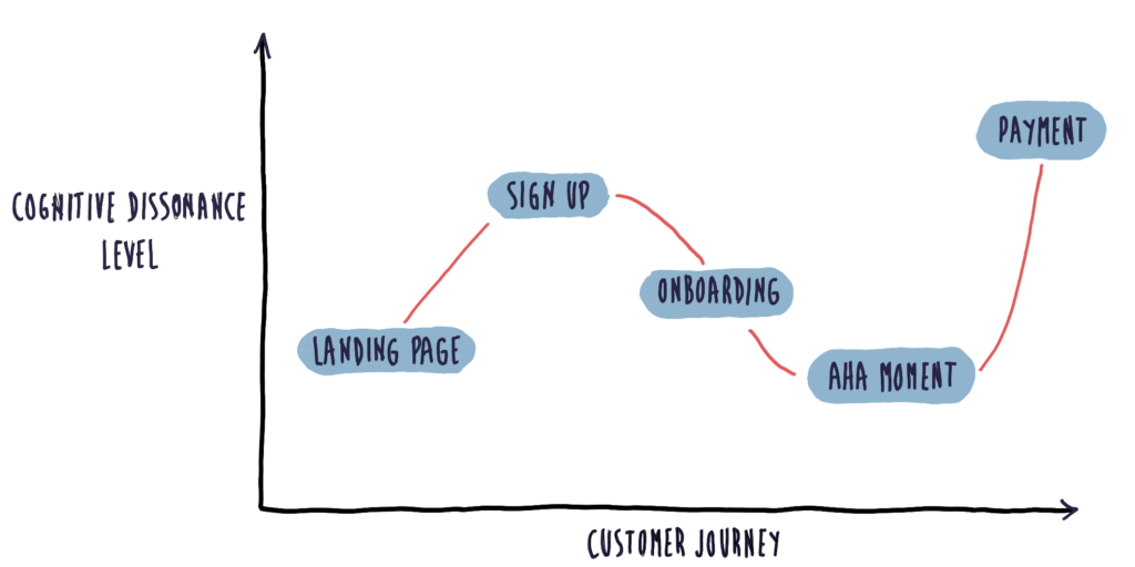 cognitive-dissonance-customer-journey