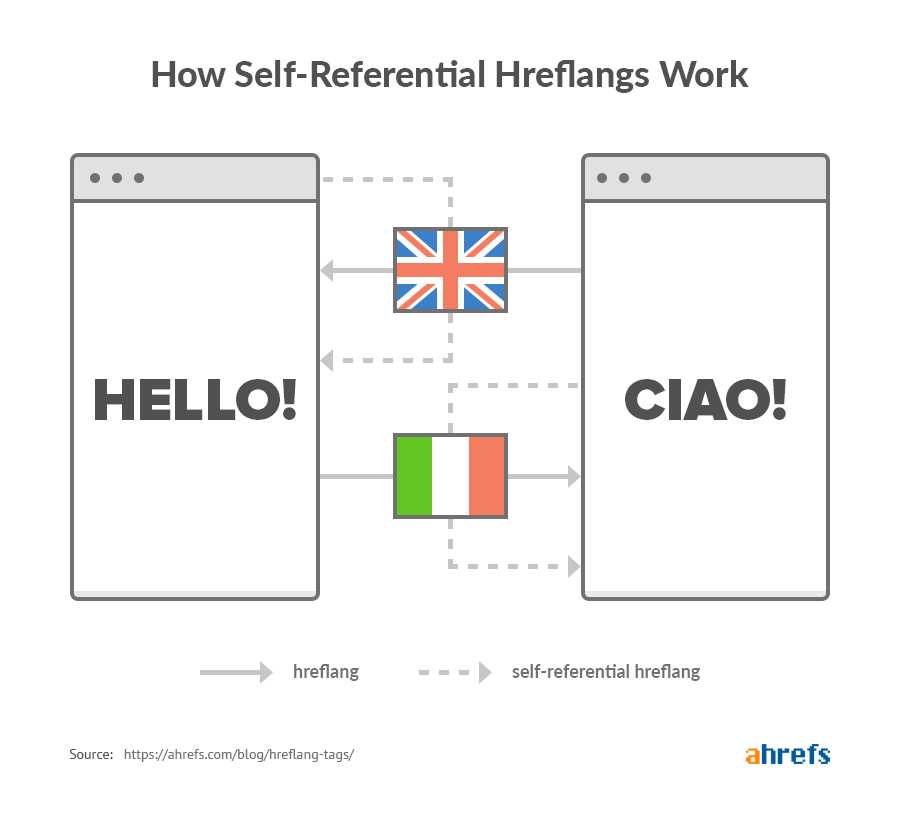 how-self-referential-hreflangs-work