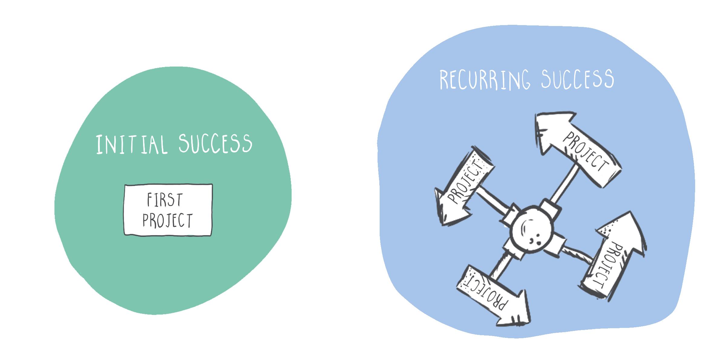 saas-initial-success-recurring-success